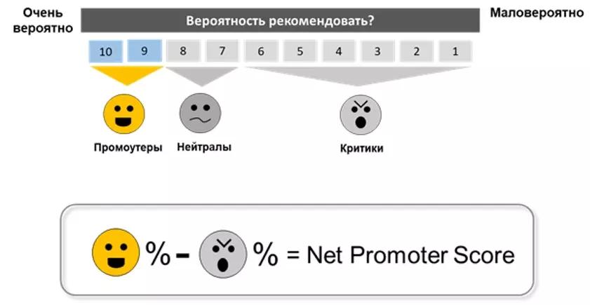 индекс NPS